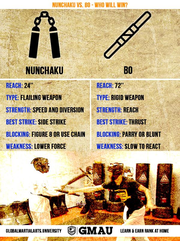 nunchaku vs. bo infographic